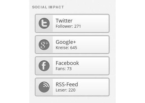Social Impact Widget